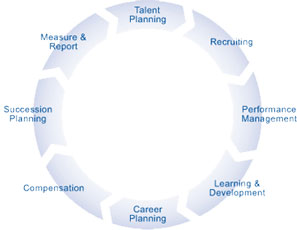 Talent Management Labs Inc.,